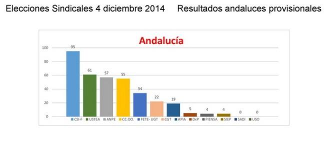 Graficos_Resultados_Andalucia